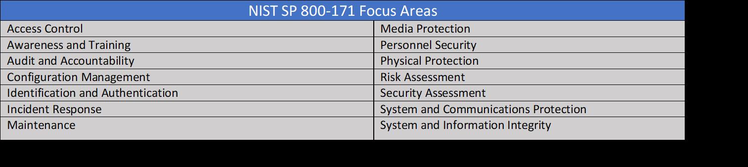 NIST 800 171 Control Areas V 2
