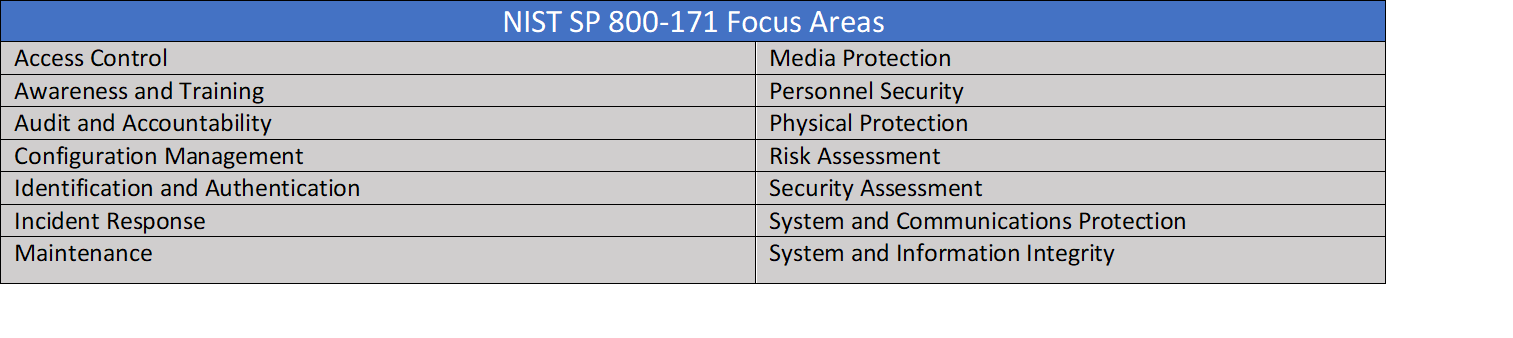 NIST 800 171 Control Areas V 2