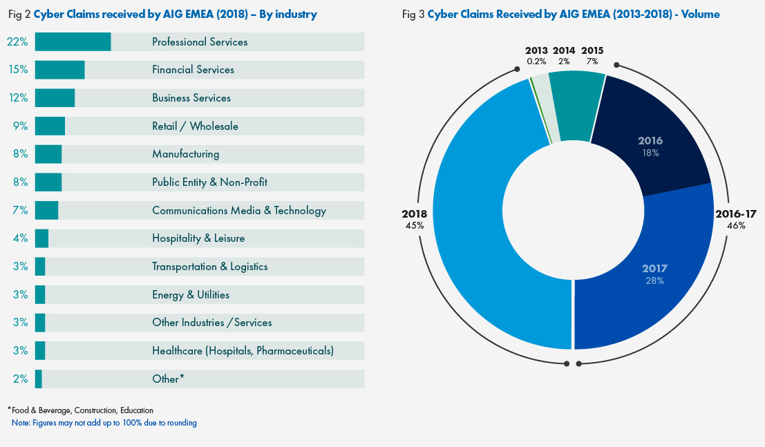 aig-emea-cyber-insurance-stats