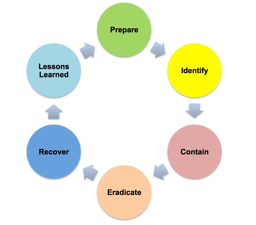 Compass It Compliance Blog Geoff Yeagley Incident Response Map Sans Diagram